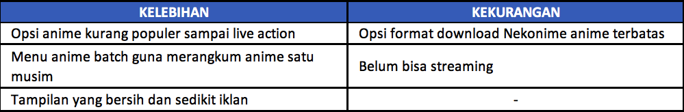 Situs Download anime sub indo tabel 5
