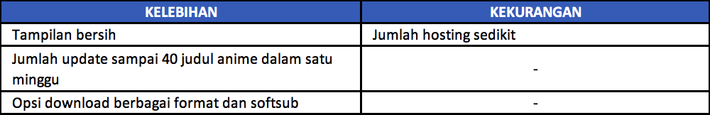 Situs Download anime sub indo tabel 8