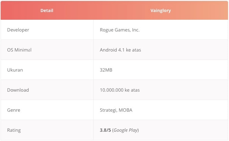 Tabel game moba android Vainglory
