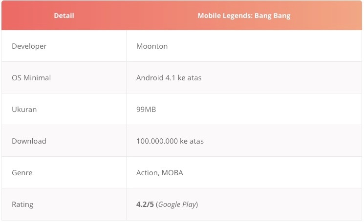 Tabel game moba android mobile legends